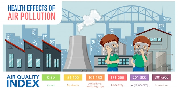 Diagrama mostrando o índice de qualidade do ar com escalas de cores Vetor grátis