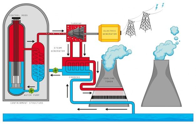 Diagrama que mostra a reação nuclear Vetor grátis