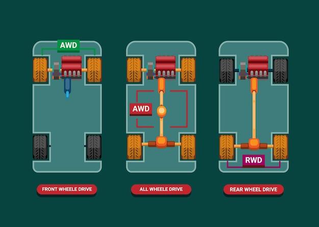 Diferenças do carro entre drivetrains fwd, awd e rwd Vetor Premium