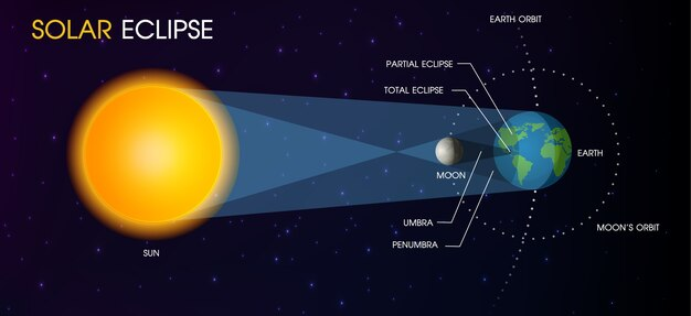 Eclipse solar do sol. Vetor Premium