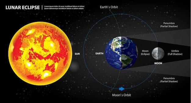 Eclipses lunares, sol, terra, e, lua, ilustração Vetor Premium