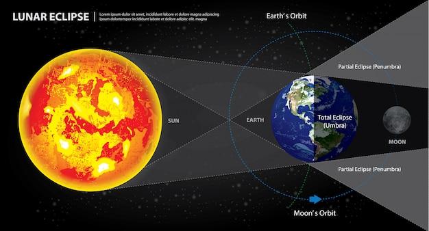 Eclipses lunares terra do sol e ilustração vetorial de lua Vetor Premium