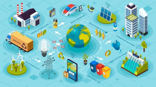 Ecossistema ecológico e poluição. tecnologias verdes inovadoras, sistemas inteligentes de ecologia verde Vetor Premium