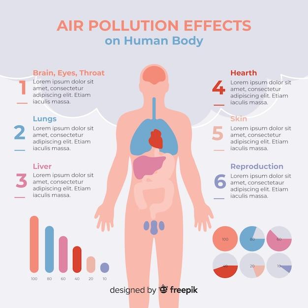 Efeitos da poluição do ar no infográfico do corpo humano Vetor grátis