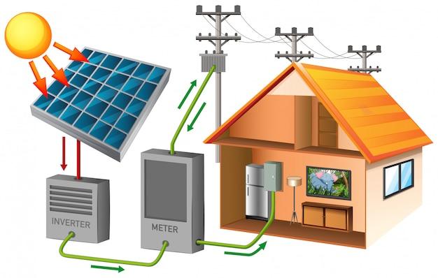 Energia solar com casa e célula solar Vetor grátis