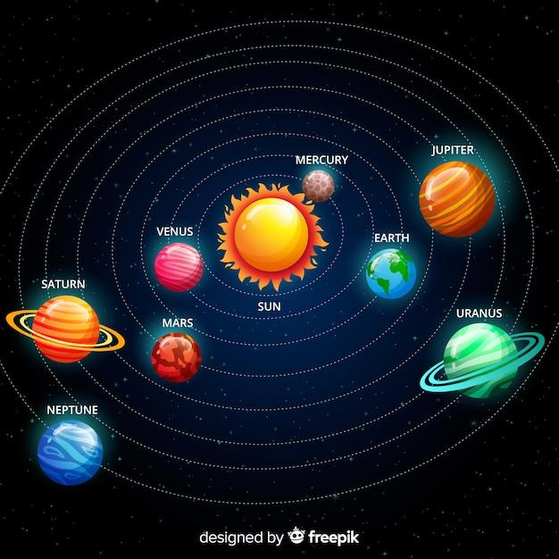 Esquema clássico do sistema solar com design plano Vetor grátis
