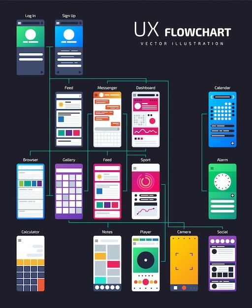 Estrutura da interface do usuário do ux, mapa do site do fluxograma do aplicativo. Vetor Premium