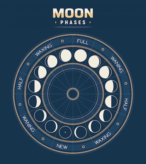 Fases da lua, calendário de ciclos lunares. Vetor Premium