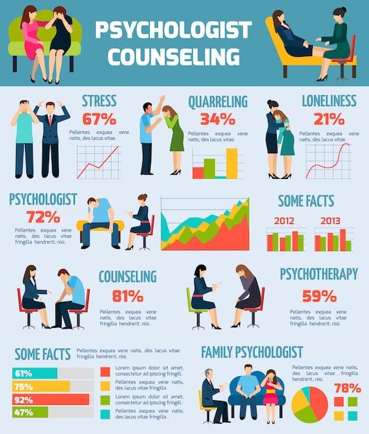 Fatos de aconselhamento psicológico gráfico de infográficos Vetor grátis