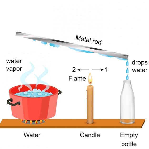 Física - vapor de água e haste de metal Vetor Premium