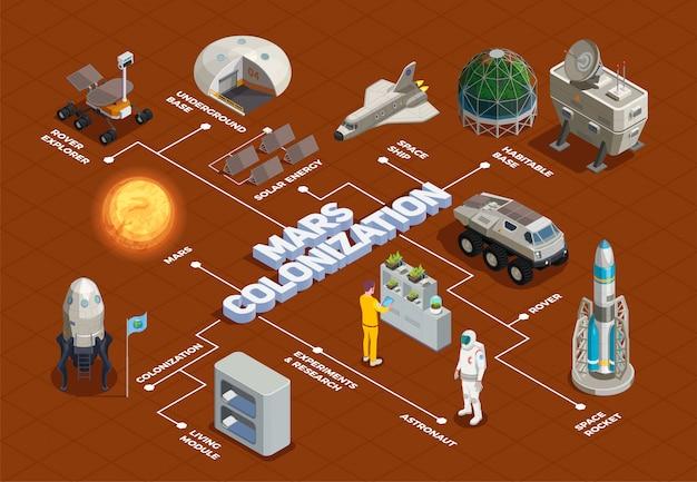 Fluxograma de colonização de marte com elementos isométricos de naves espaciais de módulo vivo de foguete espacial explorer Vetor grátis