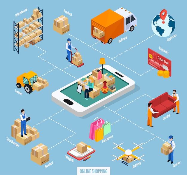 Fluxograma de compras on-line do serviço de realocação Vetor grátis