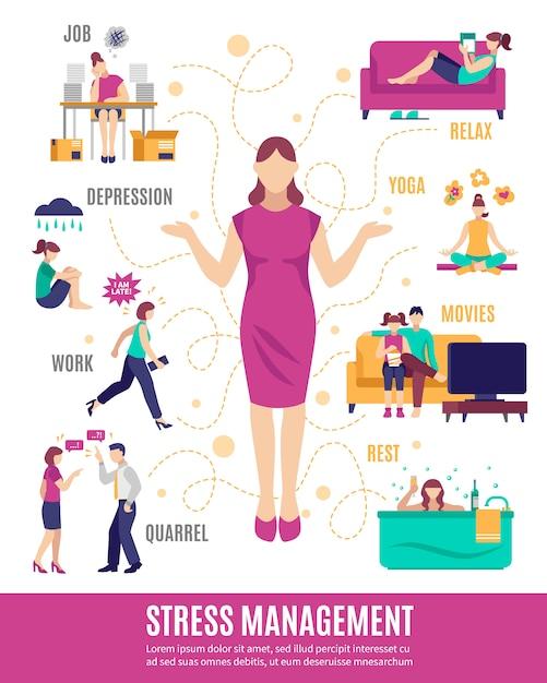 Fluxograma de gerenciamento de estresse Vetor grátis