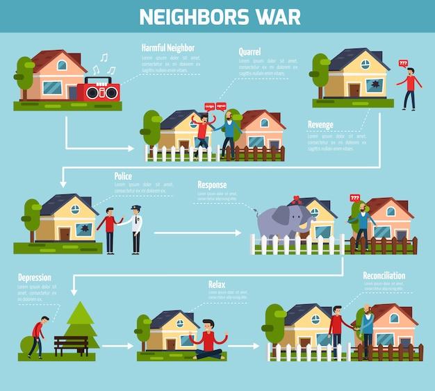 Fluxograma de guerra dos vizinhos Vetor grátis