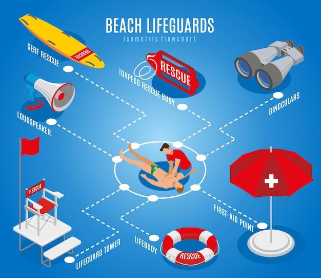 Fluxograma de salva-vidas de praia com ilustração isométrica do ponto de primeiros socorros de binóculos de cadeira de resgate Vetor grátis