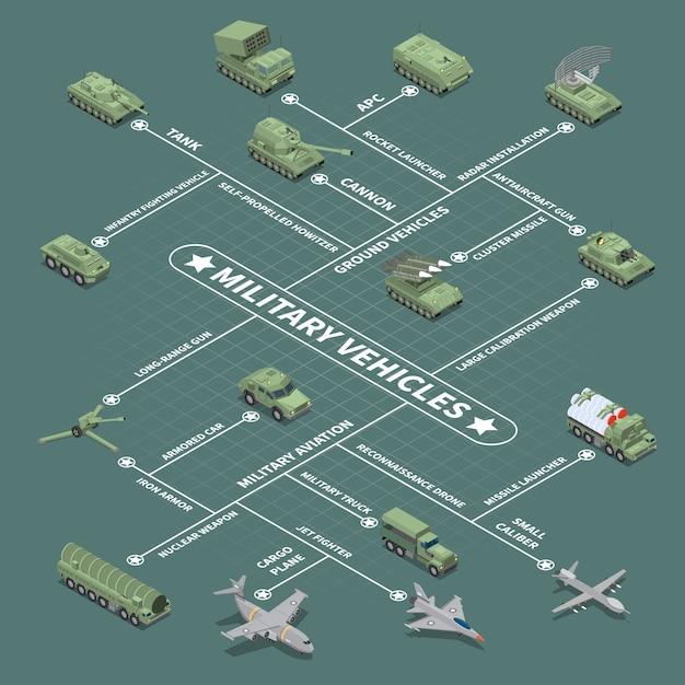 Fluxograma de veículos militares com veículo de combate de infantaria autopropulsado obus antiaéreo arma nuclear arma isométrica ícones Vetor grátis