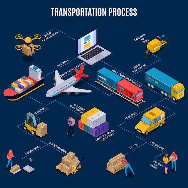 Fluxograma isométrico com diferentes meios de entrega, transporte e processo de transporte em azul Vetor grátis