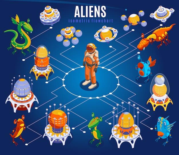 Fluxograma isométrico de alienígenas com astronautas de linhas brancas diferentes naves espaciais de ufo e ilustração de coisas Vetor grátis