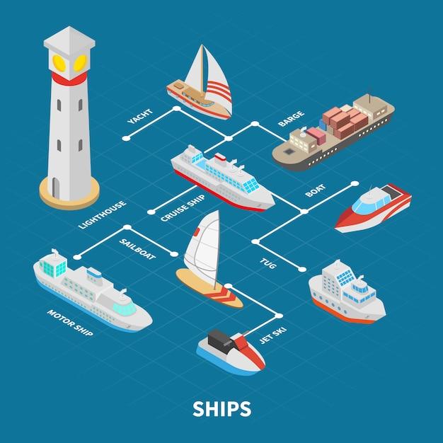 Fluxograma isométrico de navios Vetor grátis