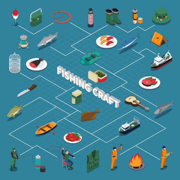 Fluxograma isométrico de pesca com ilustração de símbolos de embarcações e frutos do mar de pesca Vetor grátis