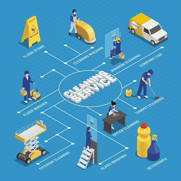 Fluxograma isométrico de serviço de limpeza com trabalhadores, detergentes, equipamentos de máquinas, lavagem de janelas em fundo azul Vetor grátis