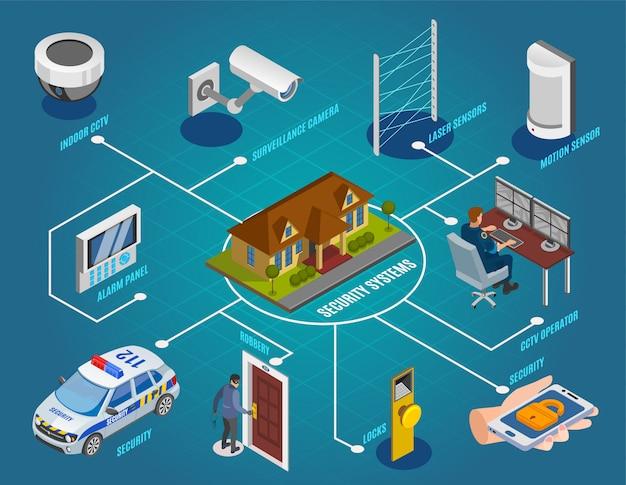 Fluxograma isométrico de sistemas de segurança com câmeras de vigilância sensores a laser fechaduras eletrônicas de cctv internas ladrão de alarme Vetor grátis