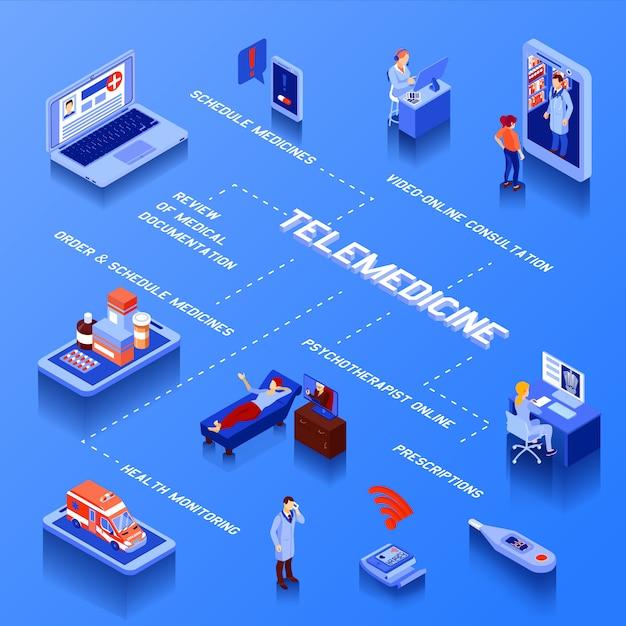 Fluxograma isométrico de telemedicina com programação de medicamentos de consulta on-line e monitoramento de saúde em azul Vetor grátis