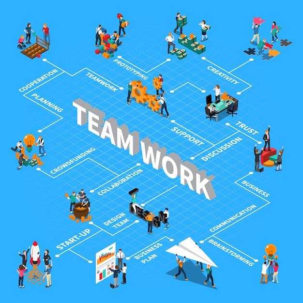 Fluxograma isométrico de trabalho em equipe com suporte de comunicação e ilustração de símbolos de brainstorming Vetor grátis