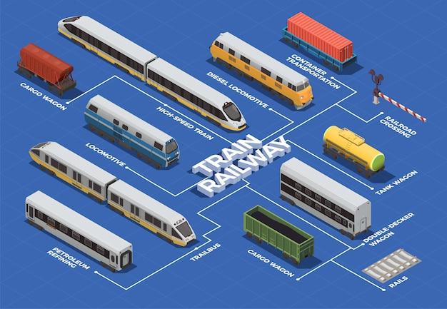 Fluxograma isométrico de transporte ferroviário com trem de alta velocidade locomotivas elétricas e diesel vagões tanque de carga Vetor grátis