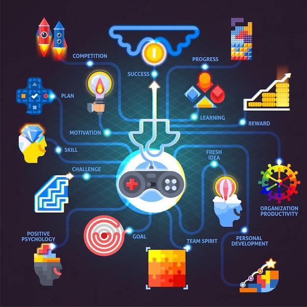 Fluxograma plano de princípios de motivação para gamificação Vetor grátis
