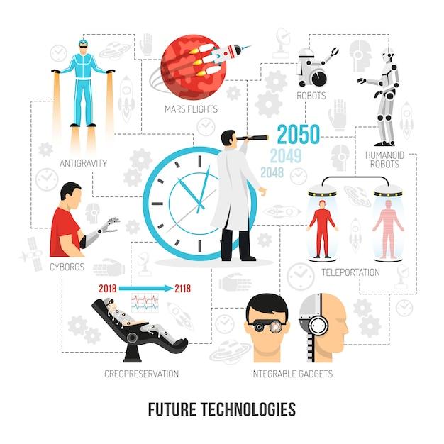 Fluxograma plano de tecnologias do futuro Vetor grátis