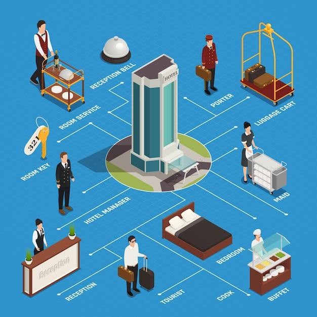 Funcionários do hotel e serviço de quarto de recepção ao cliente e fluxograma isométrico de buffet em azul Vetor grátis