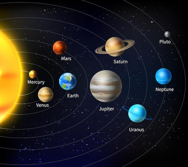 Fundo do sistema solar Vetor grátis