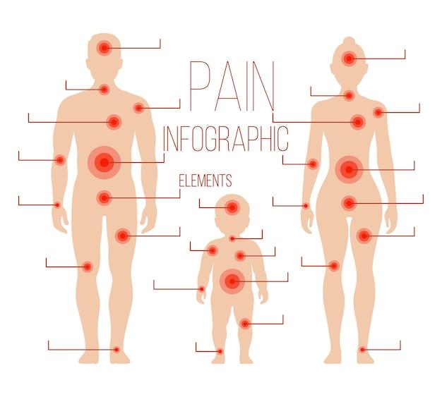 Homem, mulher, silhuetas de criança com pontos de dor. elementos do vetor para infográfico médico. bodie humano Vetor Premium