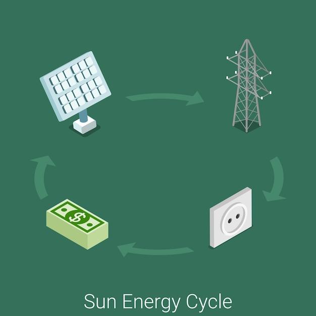 Ícone de ciclo de energia solar plana isométrica indústria local de conceito de processo industrial. tarifa de fornecimento ao consumidor da tomada de parede da rede da torre de eletricidade do módulo solar Vetor grátis