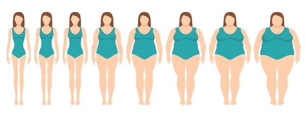 Ilustração em vetor de mulheres com peso diferente de anorexia a extremamente obesos. Vetor Premium