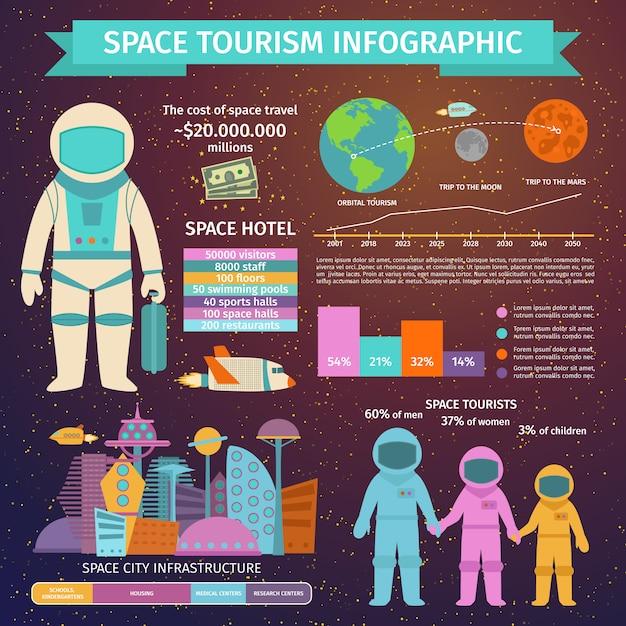 Ilustração em vetor infográfico turismo espacial. Vetor Premium