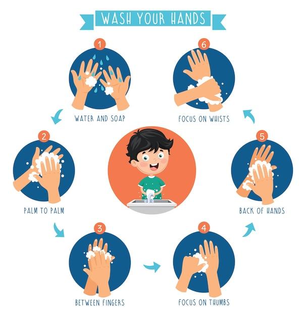 Ilustração vetorial de lavar as mãos Vetor Premium