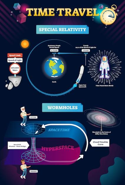Ilustrações de infográfico de viagem no tempo Vetor Premium