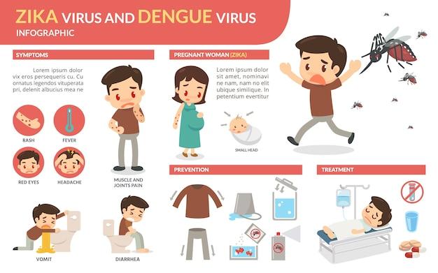 Infecção pelo vírus zika e vírus da dengue Vetor Premium