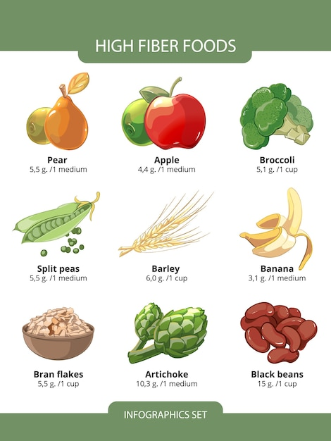 Infografia de alimentos ricos em fibras. flocos de cevada e farelo, feijão preto, ervilhas, pêra e alcachofra, ilustração vetorial Vetor grátis