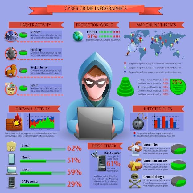 Infografia de atividade cibernética hacker Vetor grátis