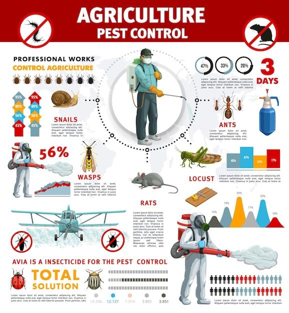Infografia de controle de pragas de agricultura com insetos-pragas e animais roedores. gráficos de barras, gráficos de pizza e mapa-múndi estatístico com exterminadores e plano de pulverização de safras, pesticidas, formigas, vespas, ratos Vetor Premium