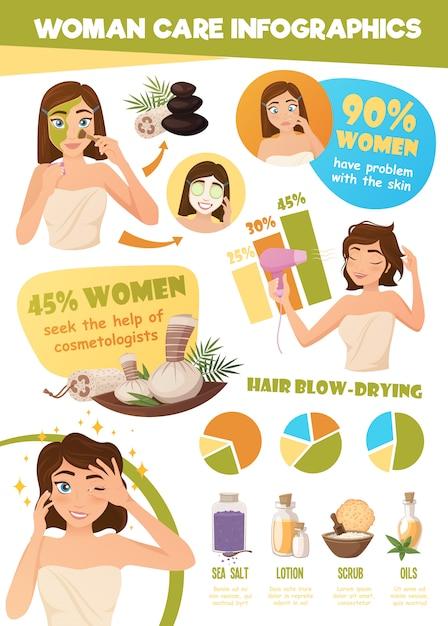 Infografia de cuidados de pele de mulher Vetor grátis