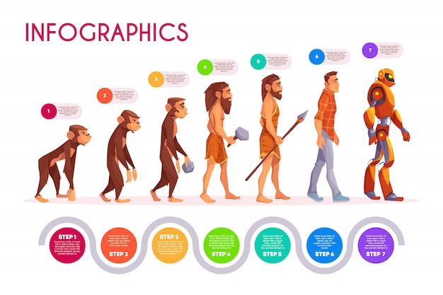 Infografia de evolução humana. macaco se transformando em passos de robô, linha do tempo. Vetor grátis