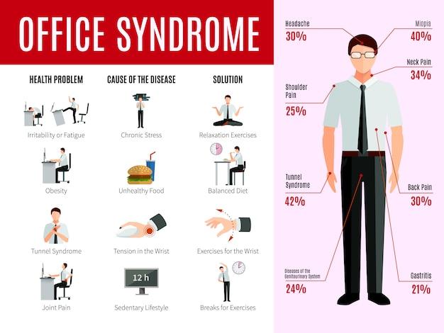 Infografia de síndrome de escritório com ícones de problema de saúde de pessoas e causa de estatísticas de doença Vetor grátis