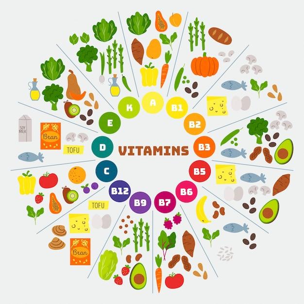 Infográfico de comida de vitamina Vetor grátis