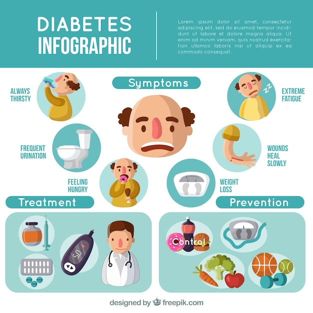 Infográfico de diabetes com design plano Vetor grátis