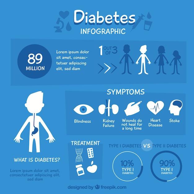 Infográfico de diabetes explicativo com design plano Vetor grátis