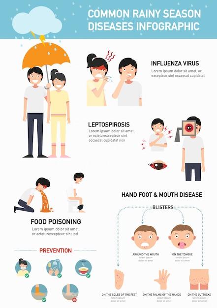 Infográfico de doenças da estação chuvosa comum.illustration Vetor Premium